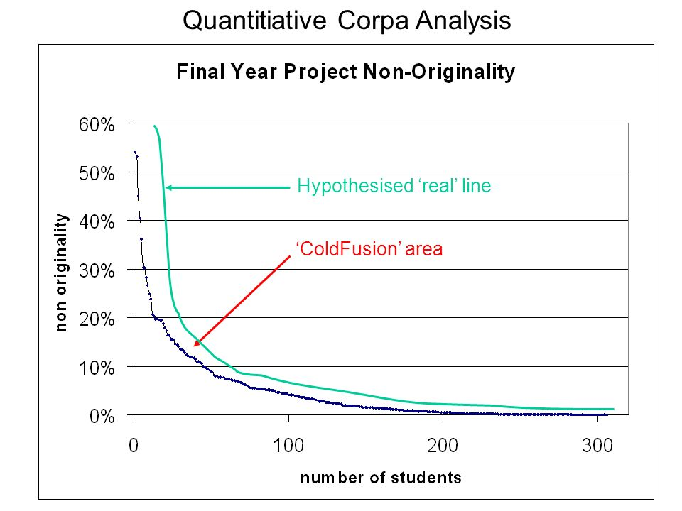 Quantitiative Corpa Analysis