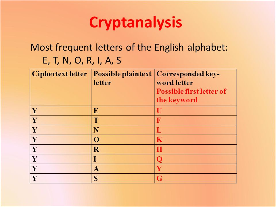 Most Frequent Letters Of The Alphabet