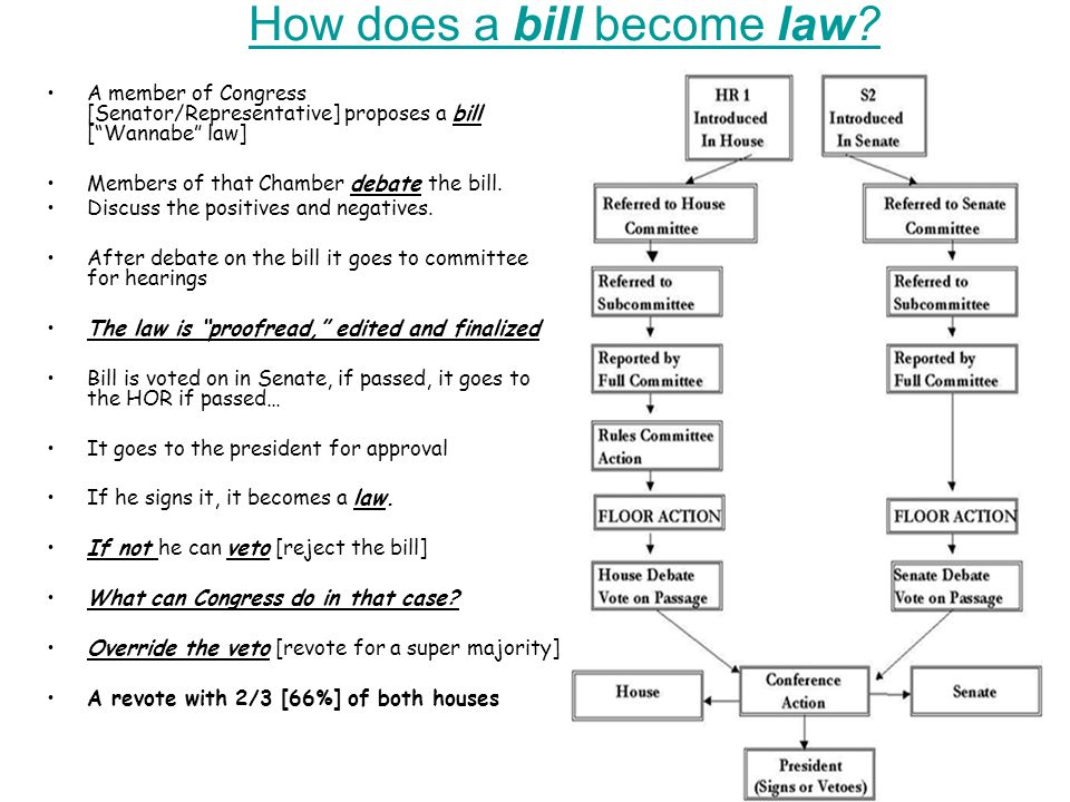 how a bill is passed Here the house rules committee may call for the bill to be voted on quickly, limit  the debate, or limit or prohibit amendments undisputed bills may be passed by.