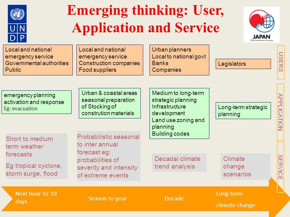 Emerging thinking: User, Application and Service