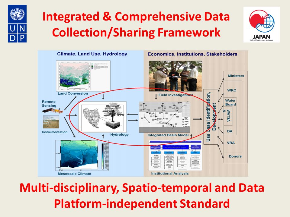 Integrated & Comprehensive Data Collection/Sharing Framework