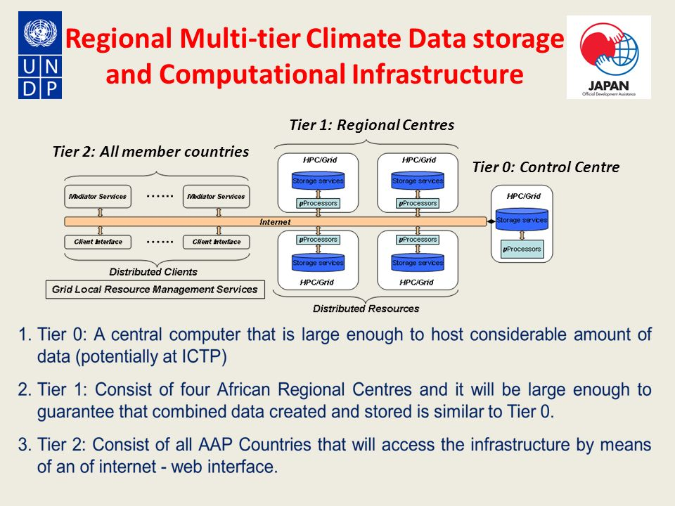 Regional Multi-tier Climate Data storage