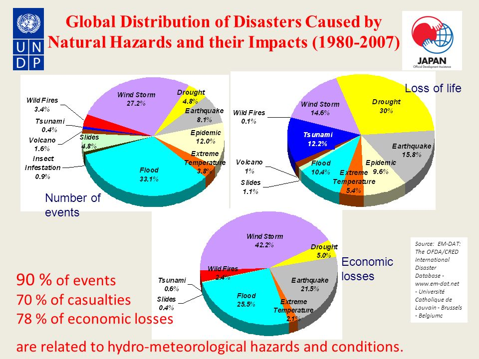 Global Distribution of Disasters Caused by Natural Hazards and their Impacts (1980-2007)