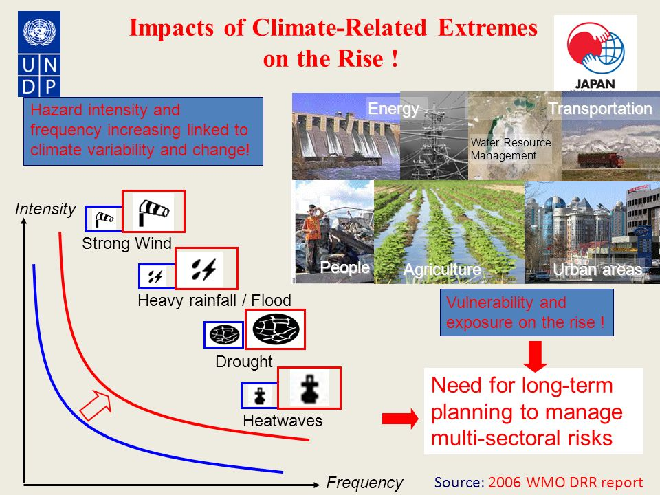Impacts of Climate-Related Extremes on the Rise !