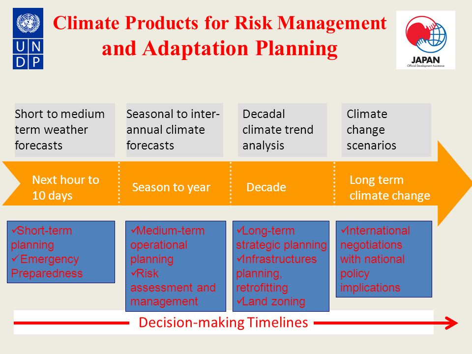 Climate Products for Risk Management and Adaptation Planning