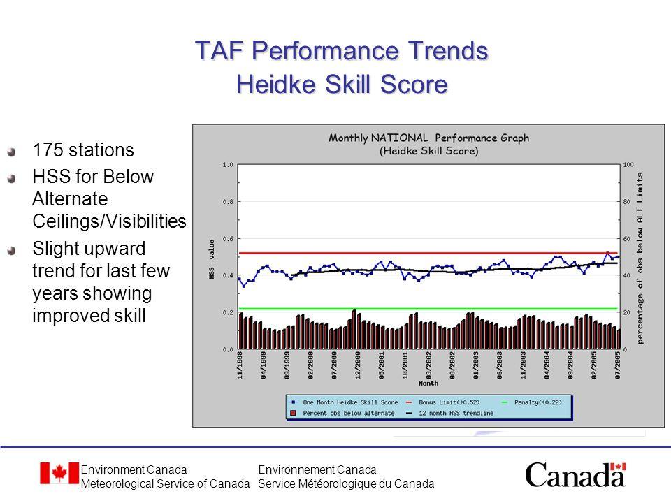 TAF Performance Trends Heidke Skill Score