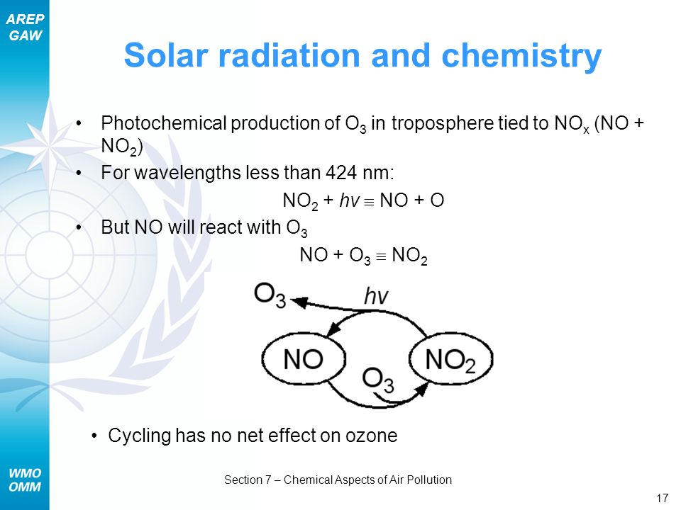 Solar radiation and chemistry