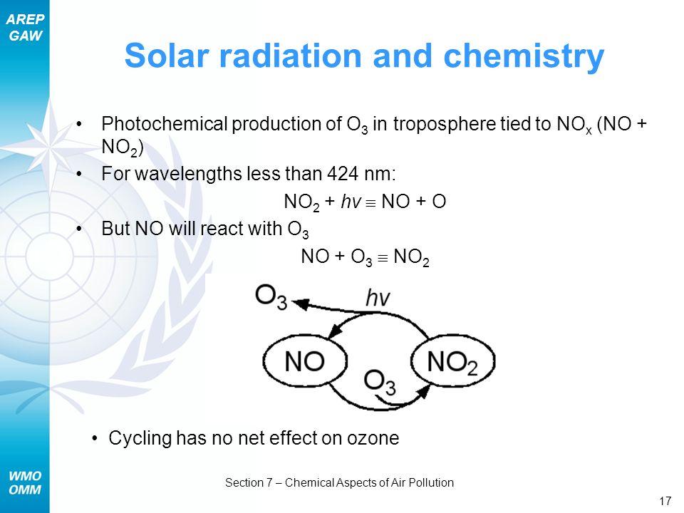 Solar radiation and chemistry