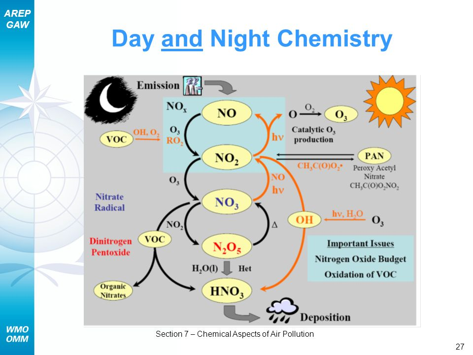 Day and Night Chemistry