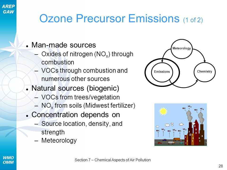 Ozone Precursor Emissions (1 of 2)
