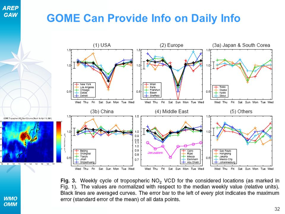 GOME Can Provide Info on Daily Info