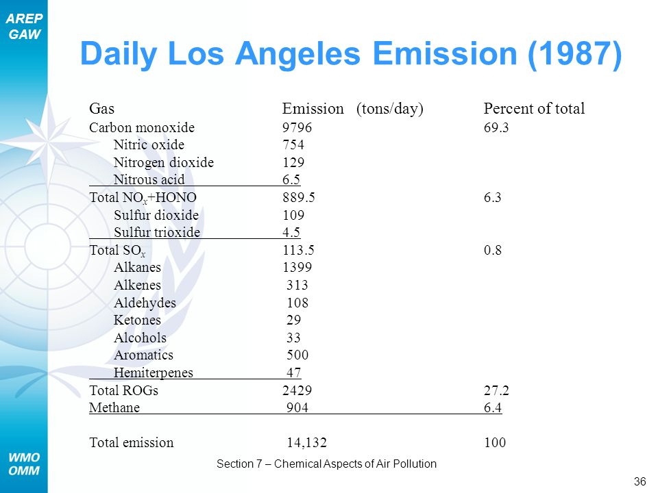Daily Los Angeles Emission (1987)