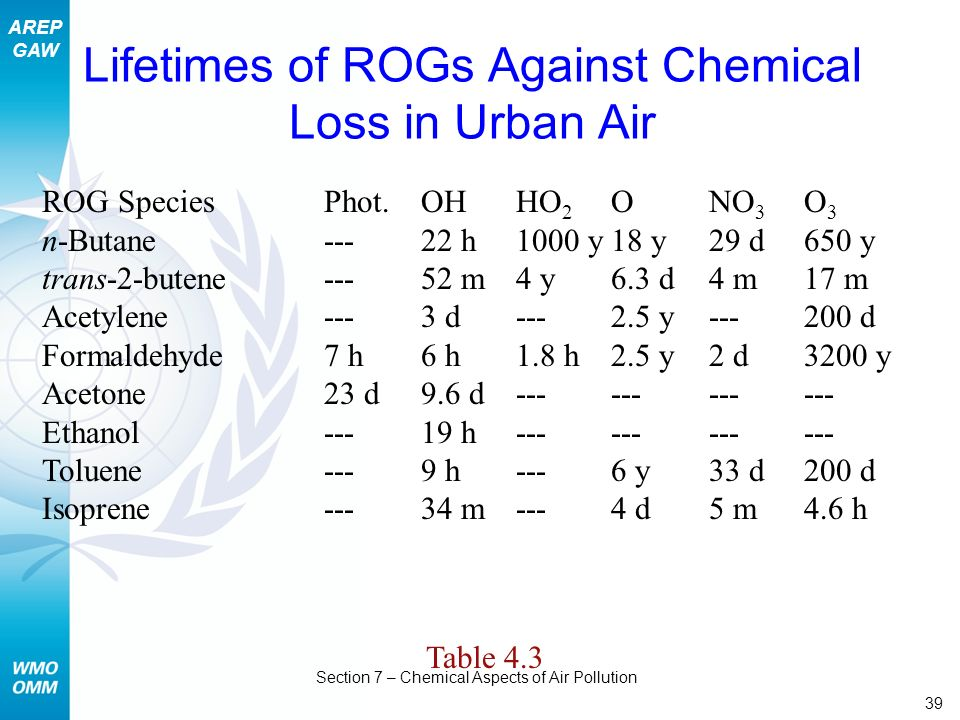 Lifetimes of ROGs Against Chemical Loss in Urban Air