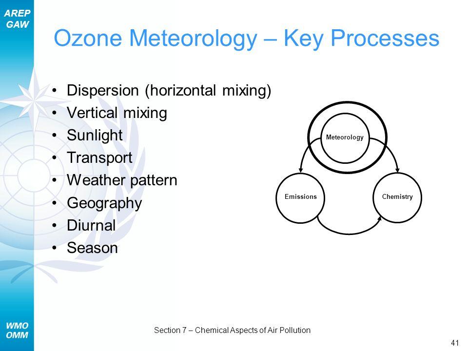 Ozone Meteorology – Key Processes