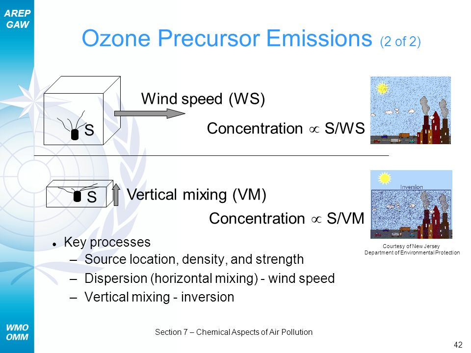 Ozone Precursor Emissions (2 of 2)