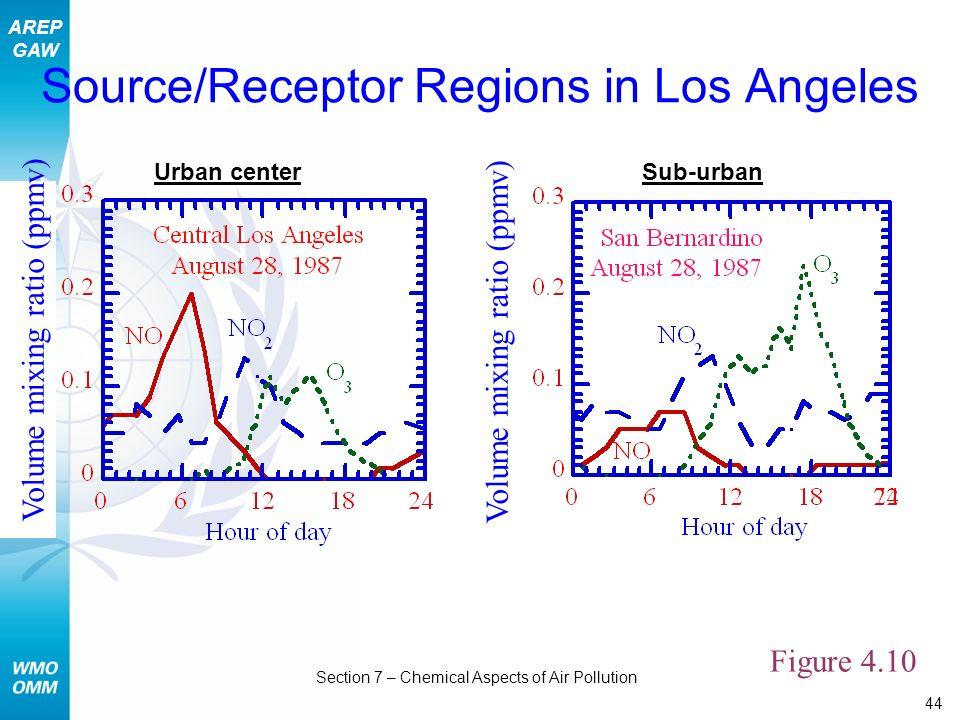 Source/Receptor Regions in Los Angeles