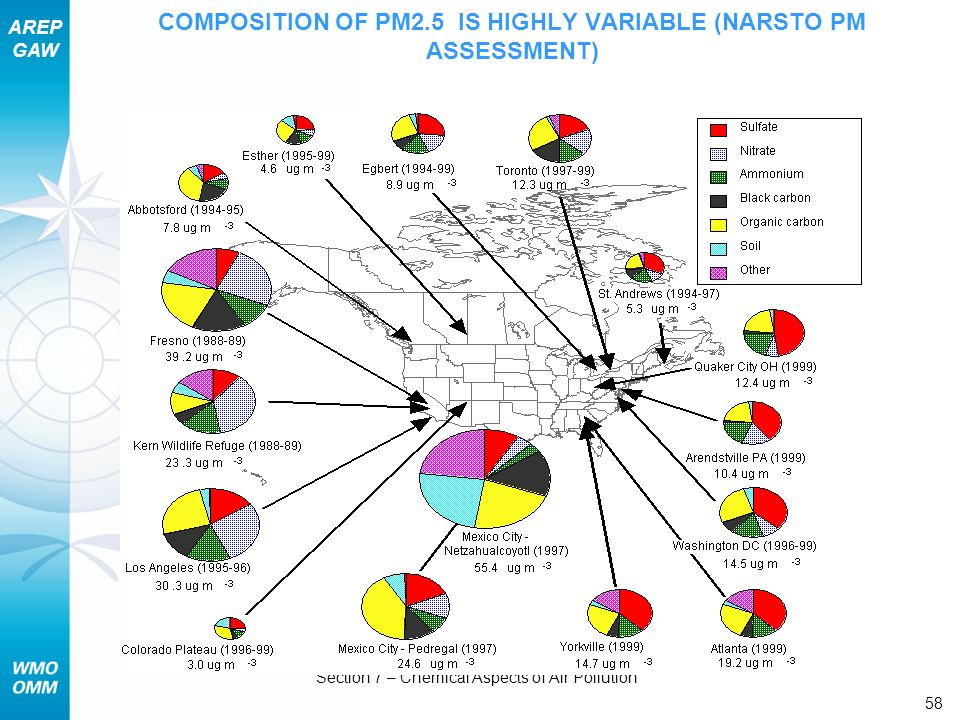COMPOSITION OF PM2.5 IS HIGHLY VARIABLE (NARSTO PM ASSESSMENT)