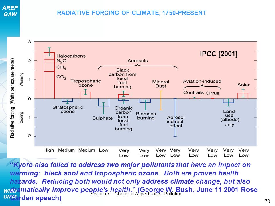 RADIATIVE FORCING OF CLIMATE, 1750-PRESENT