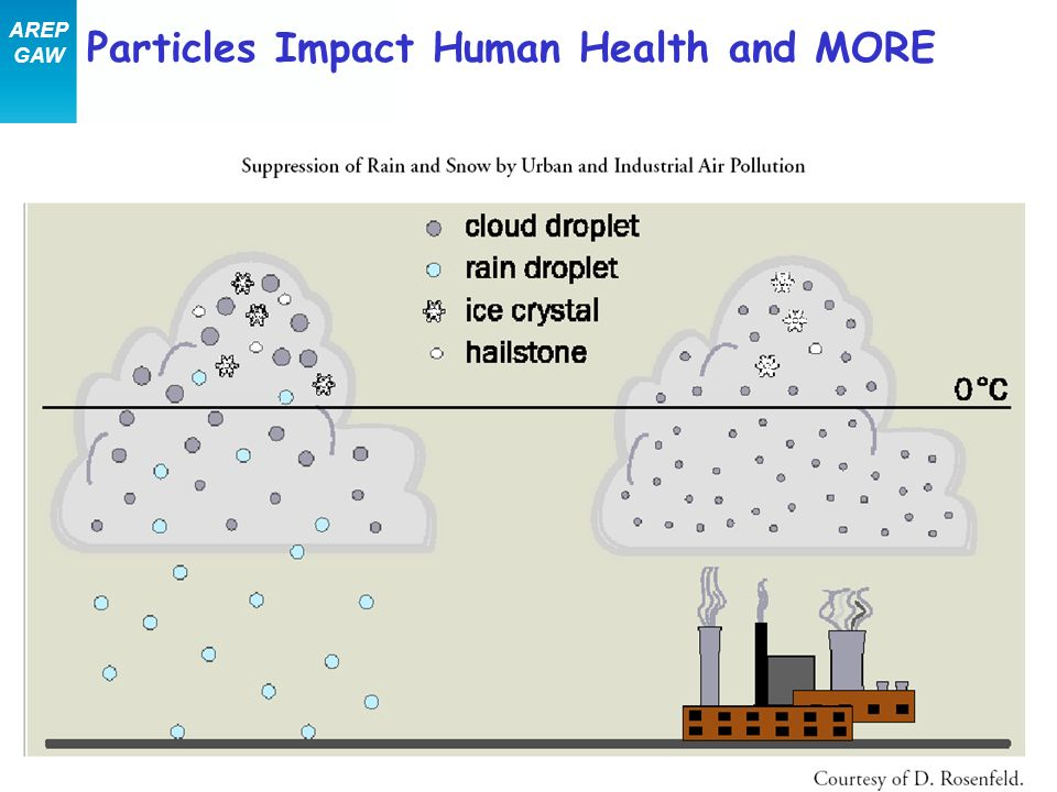 Particles Impact Human Health and MORE