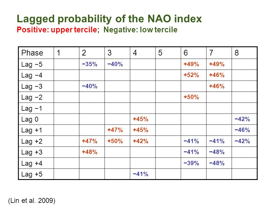 Lagged probability of the NAO index Positive: upper tercile; Negative: low tercile