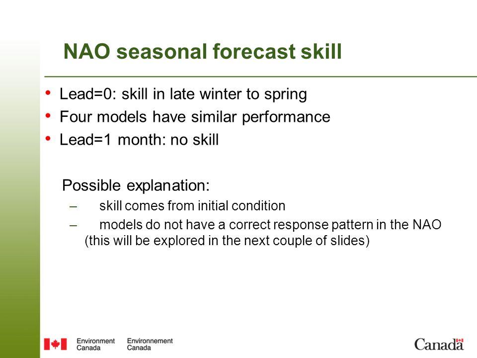 NAO seasonal forecast skill