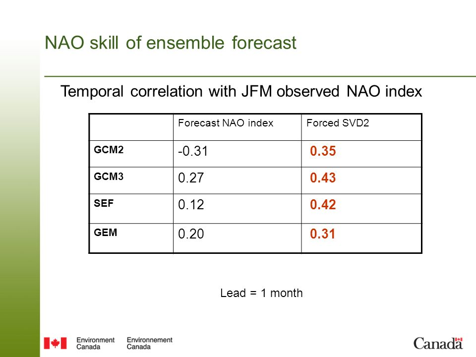 NAO skill of ensemble forecast