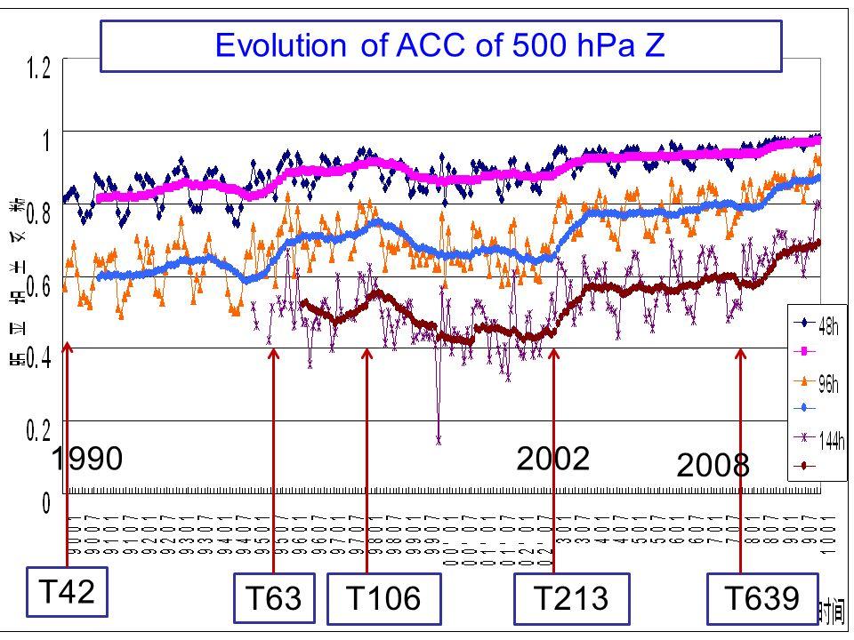 1990-2010年NMC全球数值预报模式北半球500hPa高度场距平相关系数