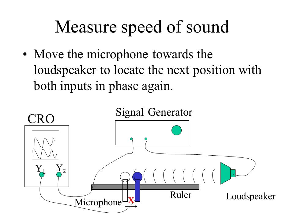 measuring the speed of sound moving Doppler ultrasound is used to measure the speed of blood flow if the speed of the red blood cells is v, the velocity of sound in blood is c, the ultrasound source emits waves of frequency f, and we assume that the blood cells are moving directly toward the ultrasound source, then the frequency fr of reflected waves detected by the apparatus is given by suppose the reflected sound interferes.