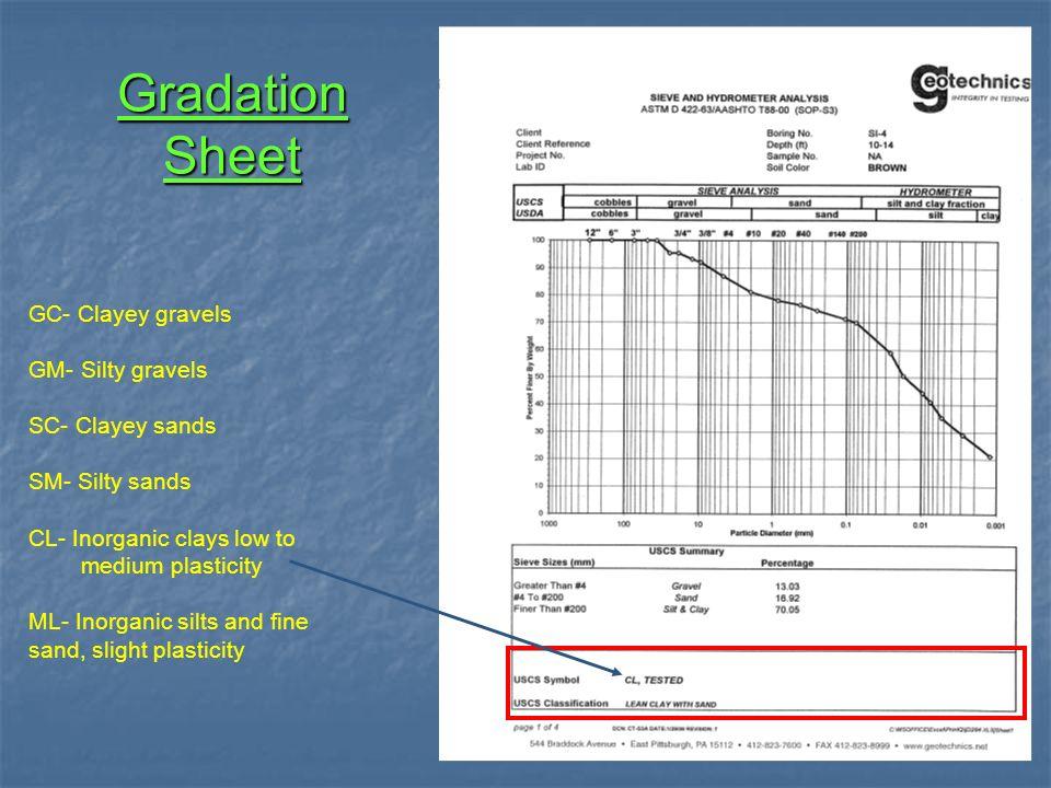 Gradation Sheet GC- Clayey gravels GM- Silty gravels SC- Clayey sands