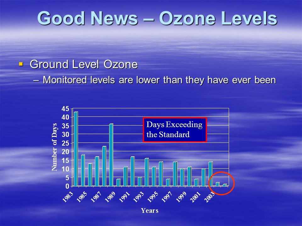 Good News – Ozone Levels