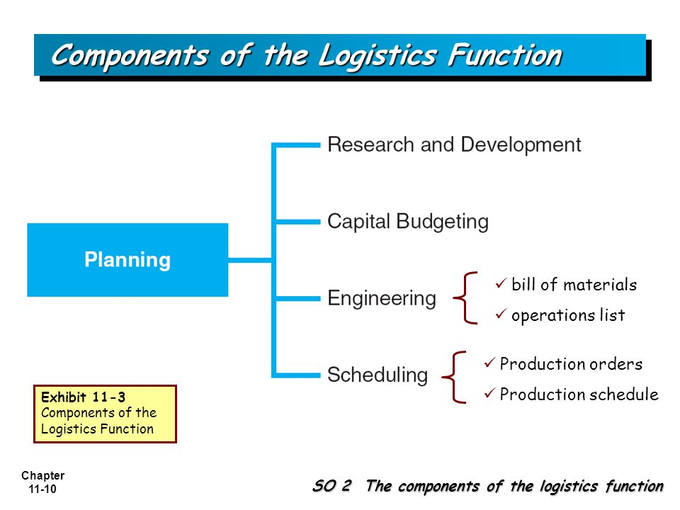 Top 3 Components of Business Logistics