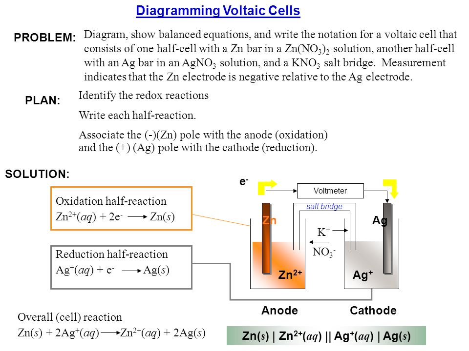 Chapter 21 electrochemistry fundamentals ppt video online download 22 zns ccuart Image collections