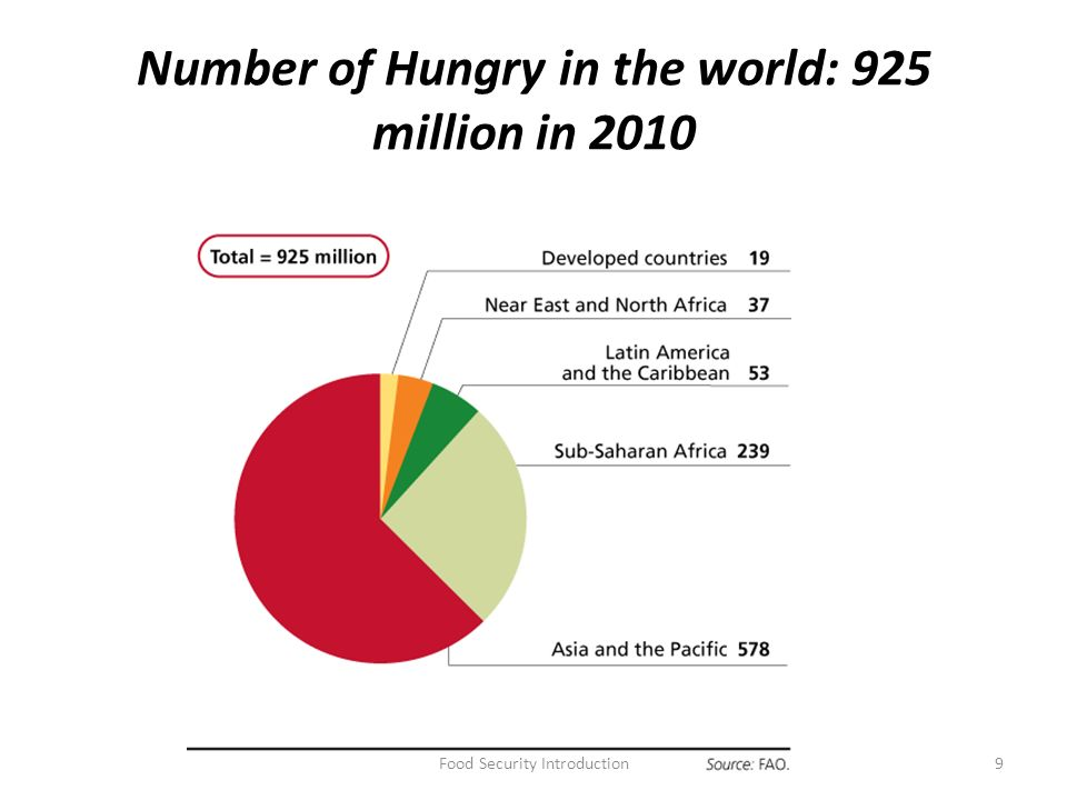 an introduction to the issue of hunger World food issues: past and present fshn 342, ag  course section 1: world  hunger, famines, malnutrition may 14-17  world hunger introduction (ch 1.