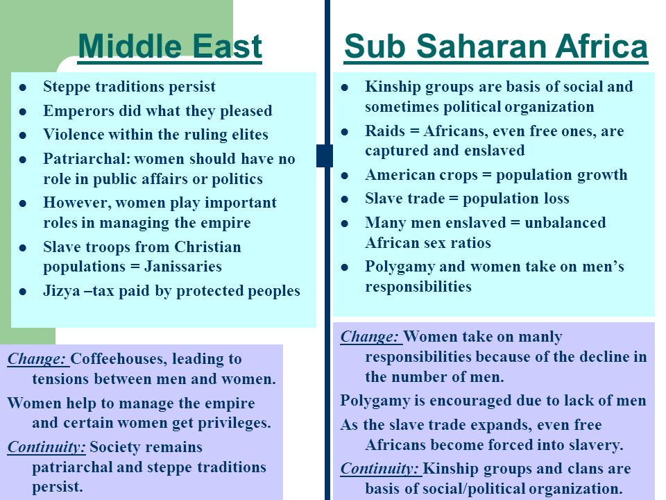 continuities and changes in sub saharan africa labor system East asia latin america sub-saharan africa western europe (c/cot) analyze the changes and continuities in labor systems between 1750 and 1914 in one of the following areas in your analysis, be sure to discuss the causes of the changes and the reasons for the continuities.