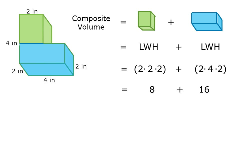 = + = LWH + LWH = (2∙2∙2) + (2∙4∙2) = Composite Volume 2 in
