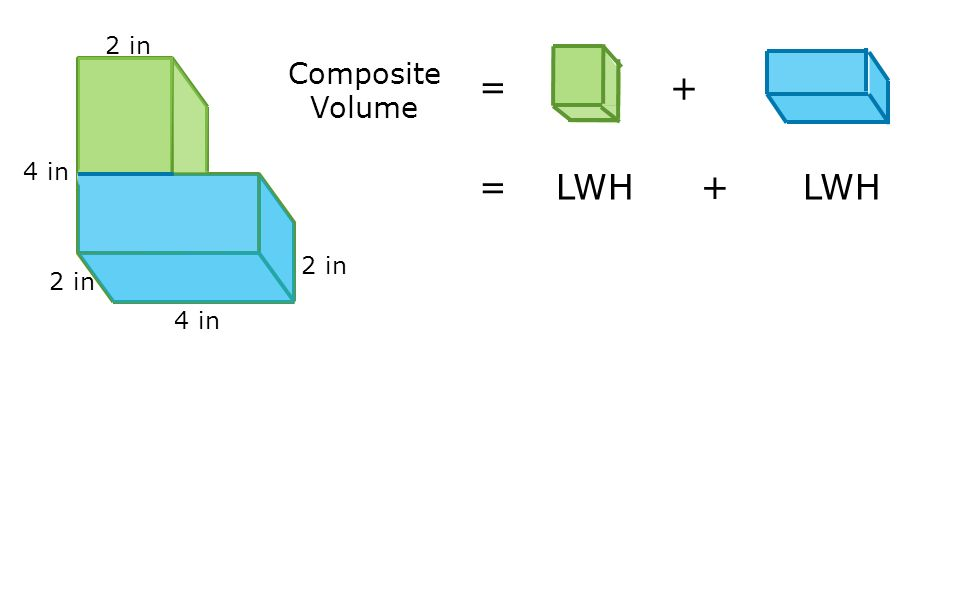 4 in 2 in Composite Volume = + = LWH + LWH