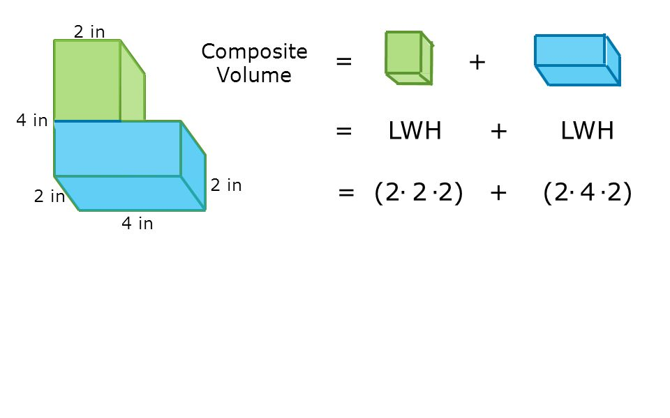 4 in 2 in Composite Volume = + = LWH + LWH = (2∙2∙2) + (2∙4∙2)
