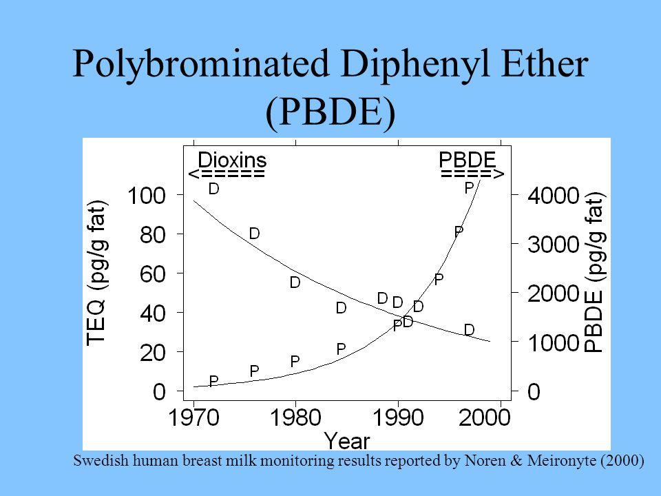 Polybrominated Diphenyl Ether (PBDE)