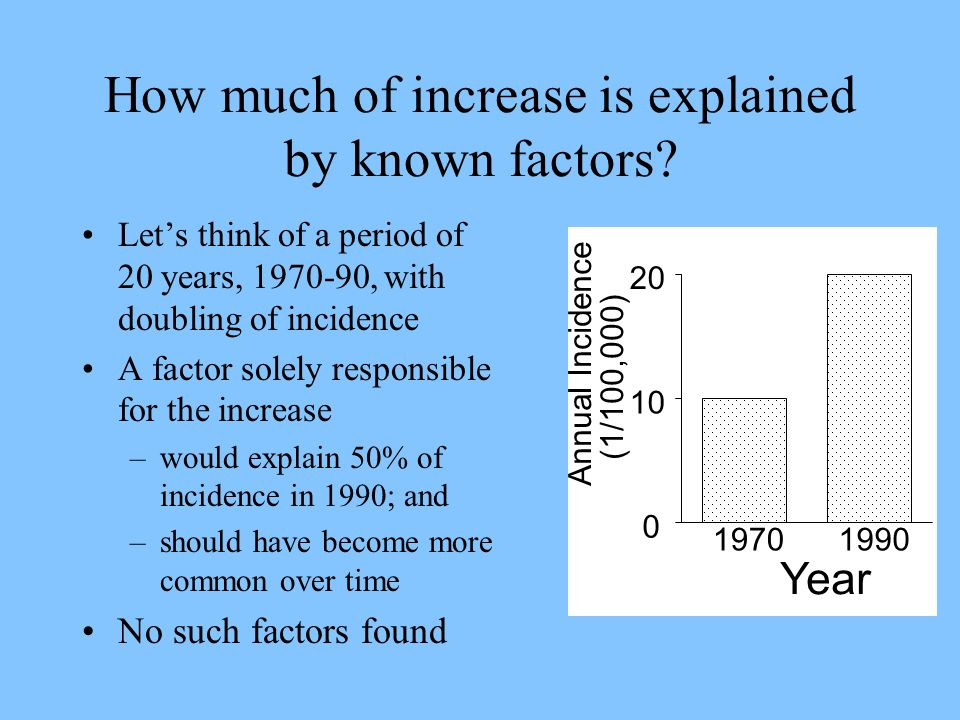 How much of increase is explained by known factors