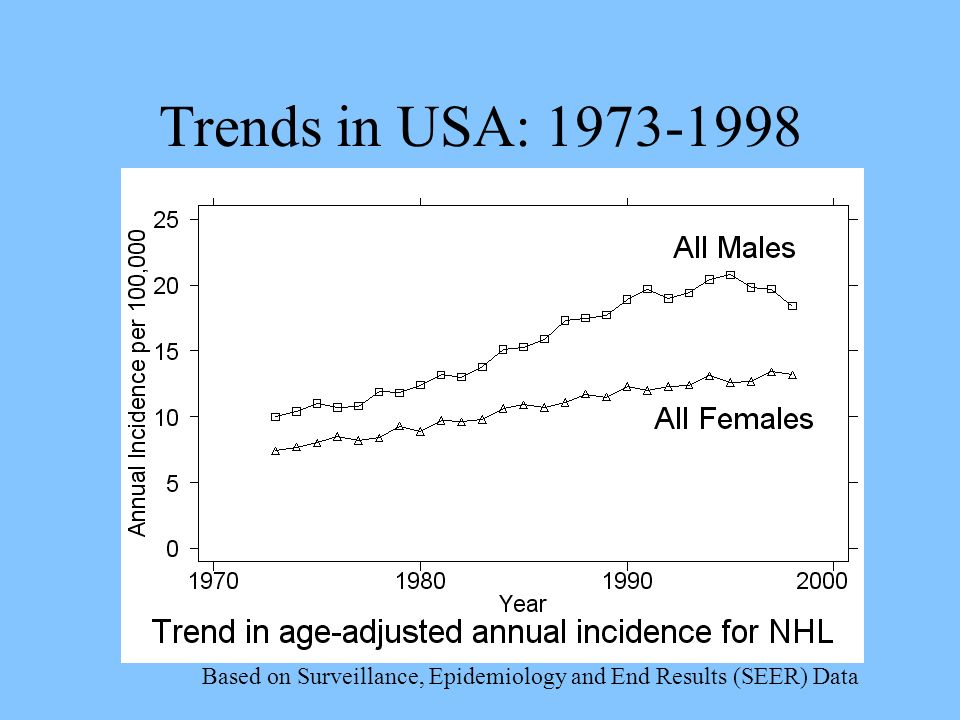 Trends in USA: Based on Surveillance, Epidemiology and End Results (SEER) Data