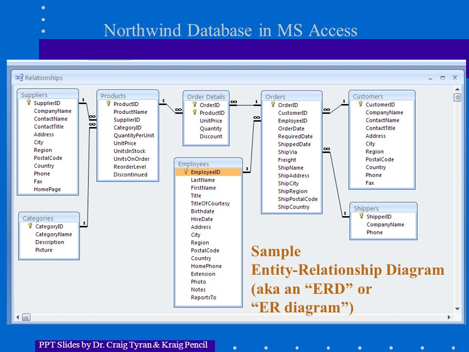Mis 320 kraig pencil summer ppt video online download northwind database in ms access ccuart Images