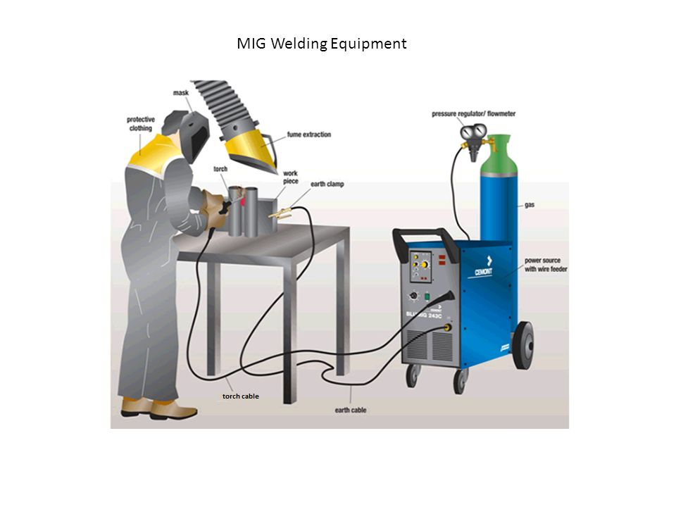 grade 11 welding simulation lesson ppt video online download on Craftsman Mig Welder Parts for 4 mig welding equipment at Labeled Parts of the Mig Welder