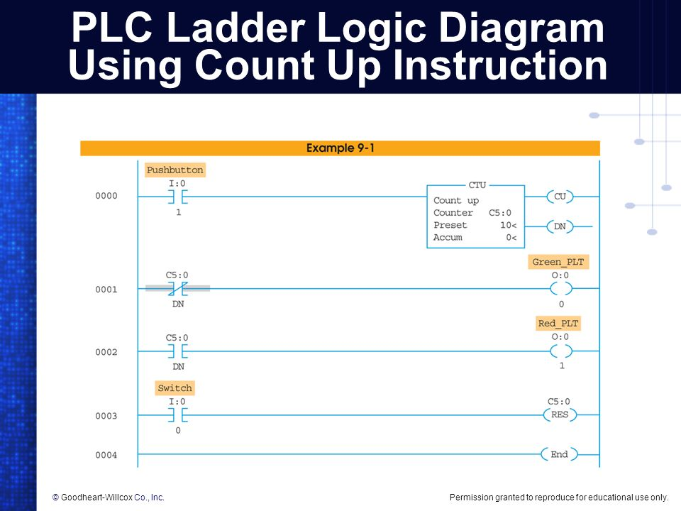 plc counter instructions
