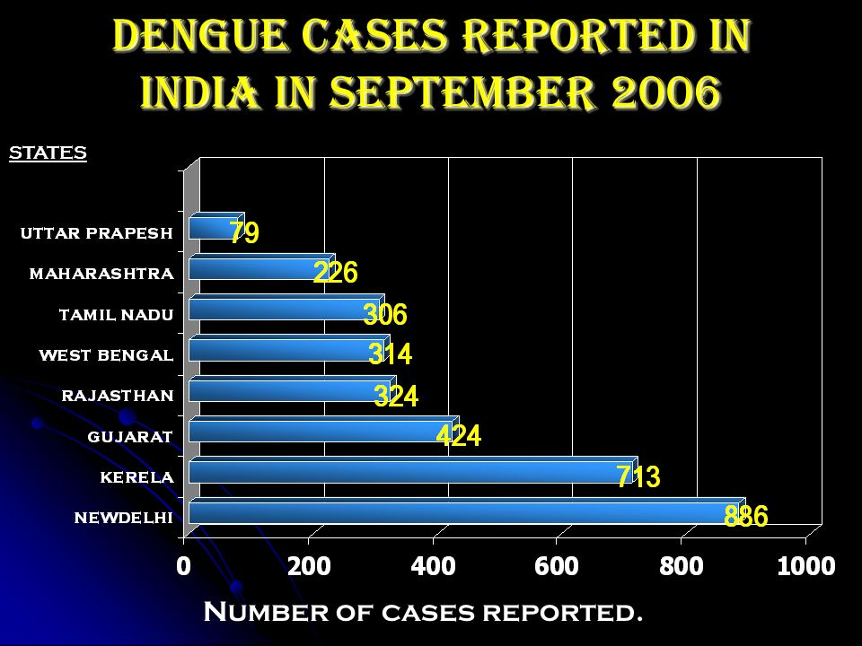 Dengue cases reported in india in september 2006