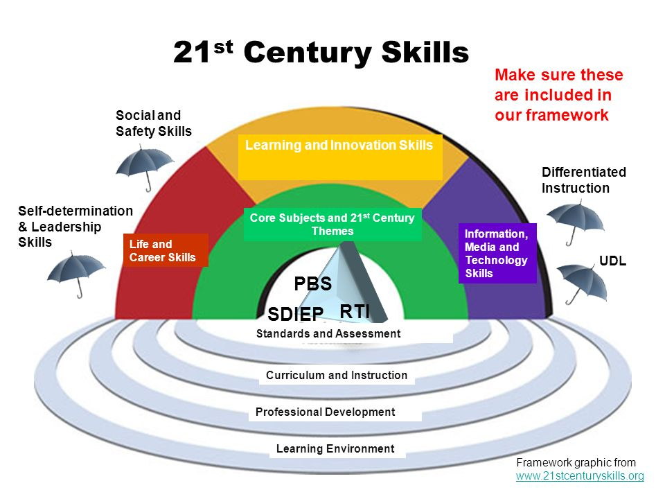 what are the benefits to the six column framework for differentiated instruction Differentiatedinstruction framework,skills,anddispositions  therearemultiplebenefitstocollaborativeplanning.