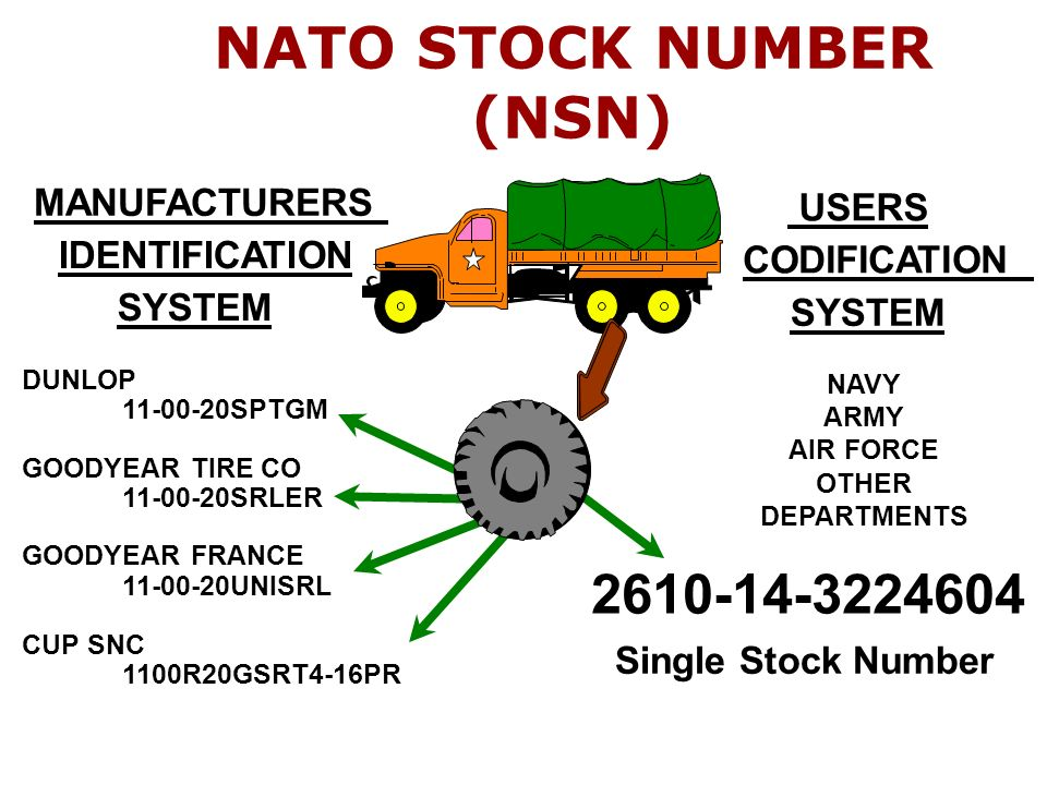 Army Nsn Data Acquisition Systems : Nato codification system becomes e commerce baseline ppt