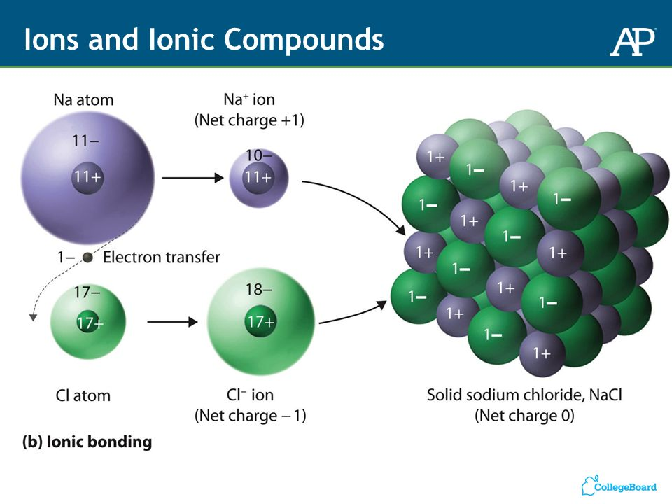 Ionic Compound Model Various Models of the ...