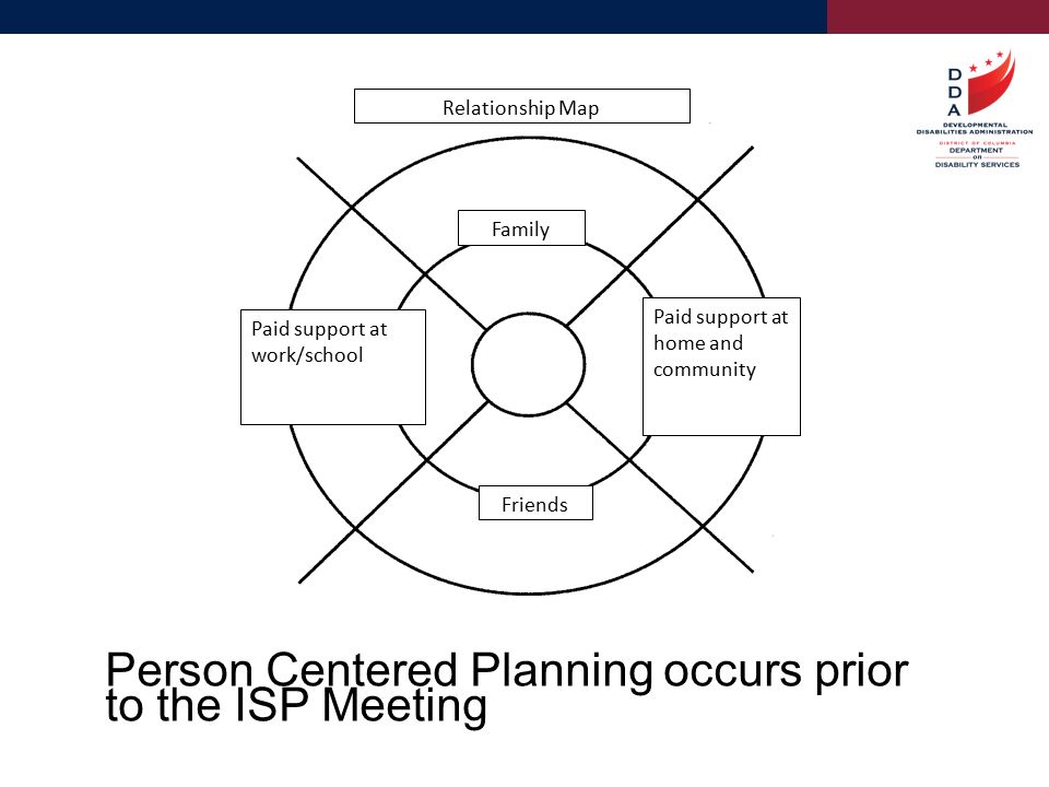 person centered thinking and planning What is person centred planning we all think about, and plan our lives in different ways some people have  emerging from progressive changes in thinking.