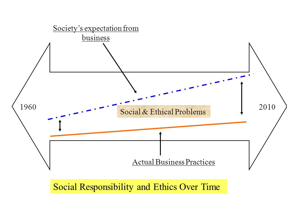 social performance with regards to business ethics and labor The role of business in society  ment community to report on corporate ethical performance the social context in which business operates at the opening of the.