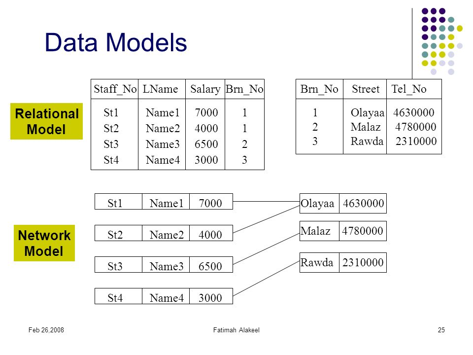 basic database design concepts This article will teach the basis of relational database design and explains how to make a good database design explains er modeling, normalization and identifying entities, attributes.
